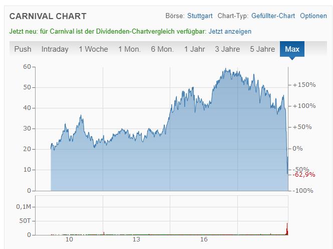 Corona Welche Aktien Kaufen