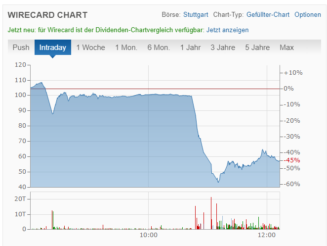 wirecard crash